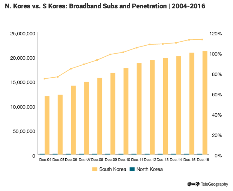 Angelfish reccomend Korea broadband penetration 2018