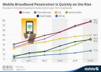 Snicker reccomend Korea broadband penetration 2018
