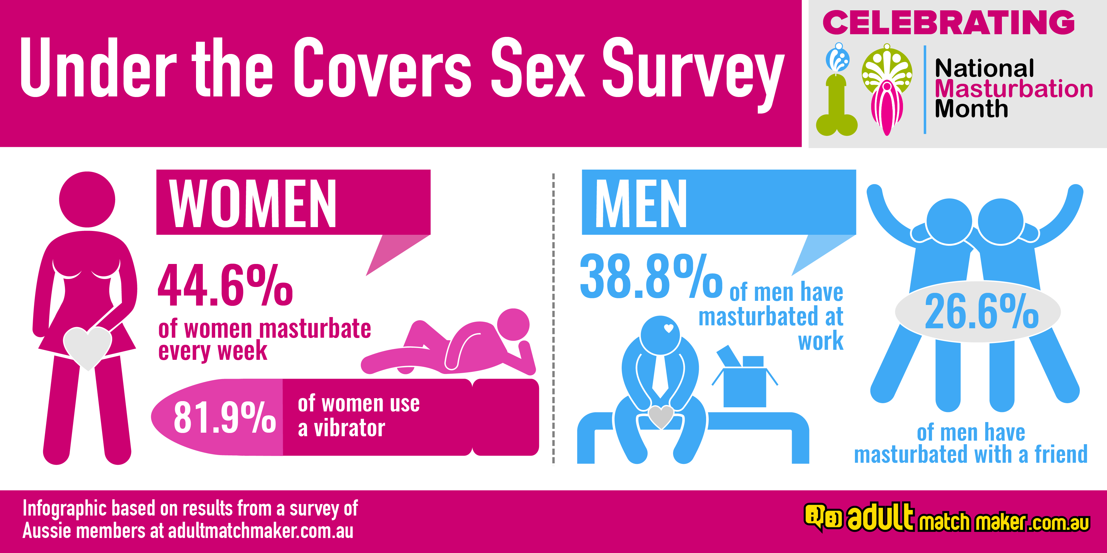 Girl masturbation survey