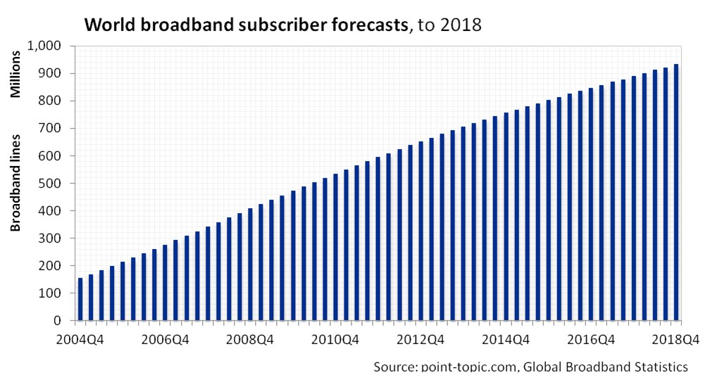 Martini reccomend Korea broadband penetration 2018