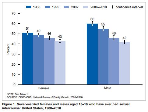 Age did lose virginity