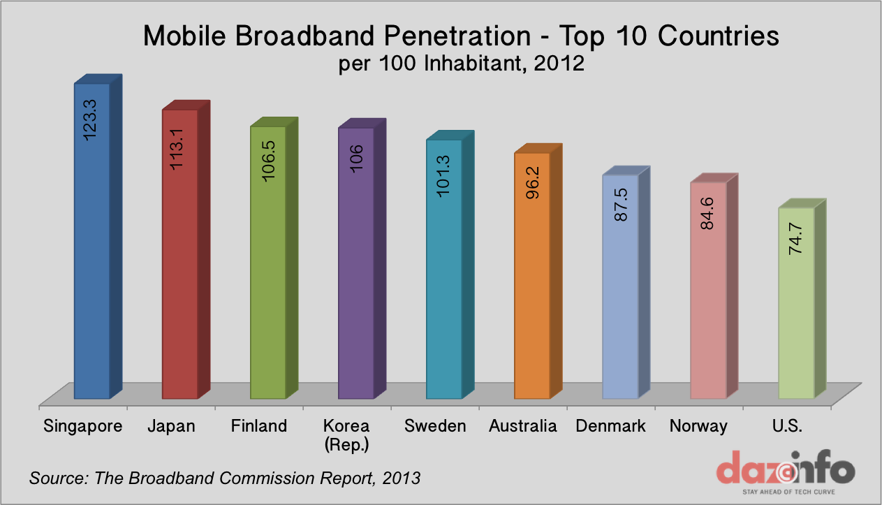 best of 2018 penetration Korea broadband