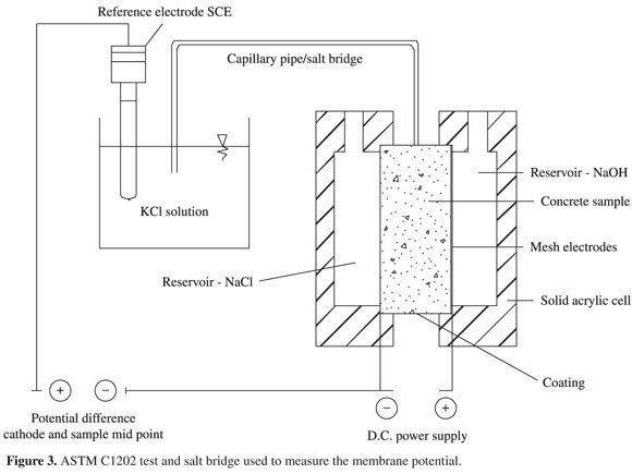 Penetration concrete moisture