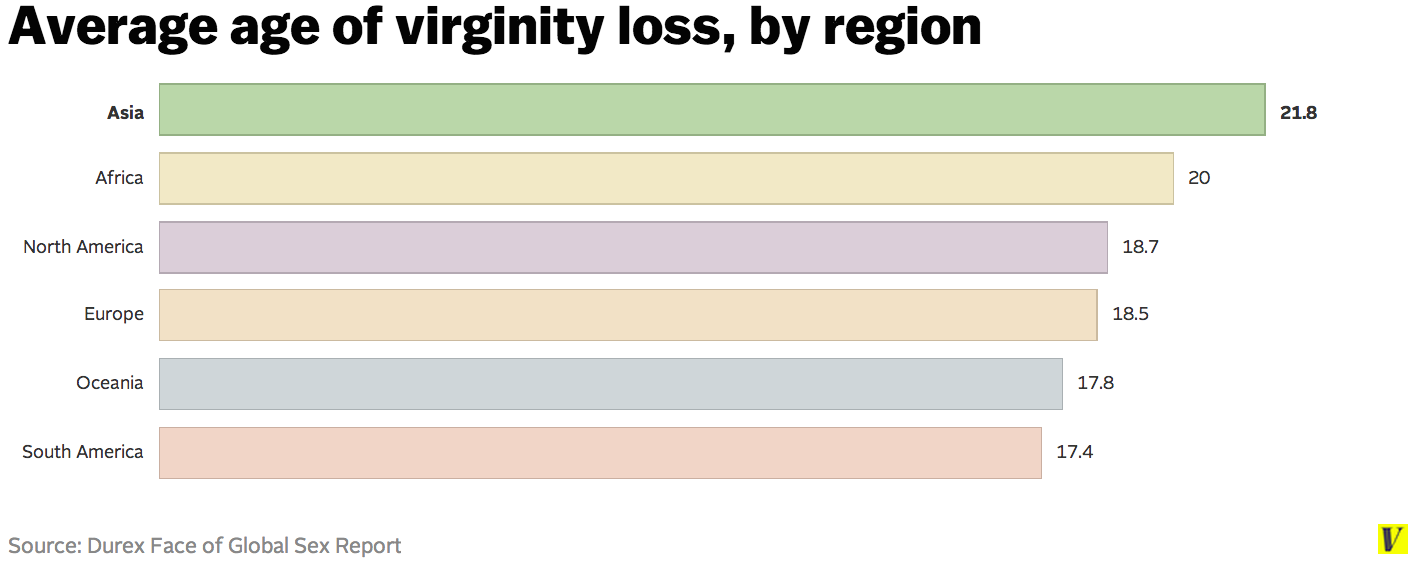 Average virginity loss in spain