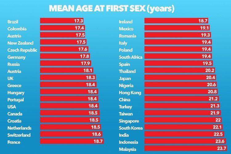Of virginity age average loosing