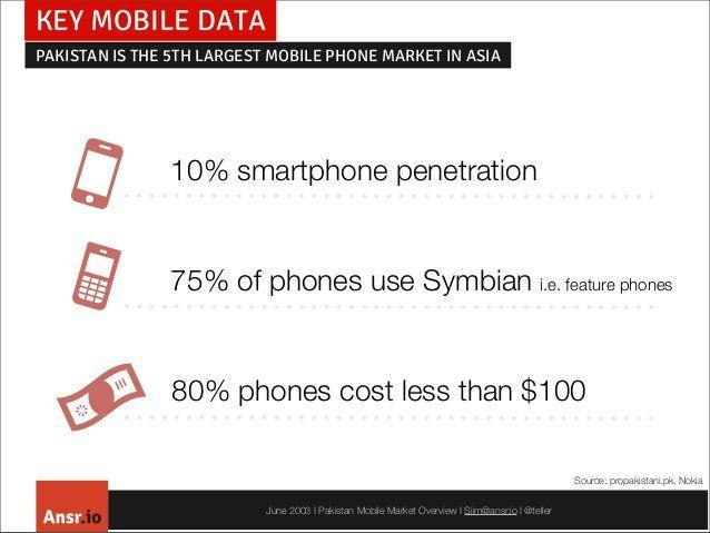 Mobile penetration in pakistan